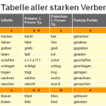 جدول الأفعال الشاذة القوية في اللغة الألمانية مع تصريفها